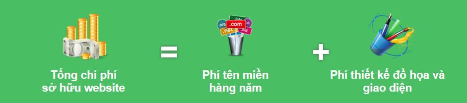 chi-phi-thiet-ke-web