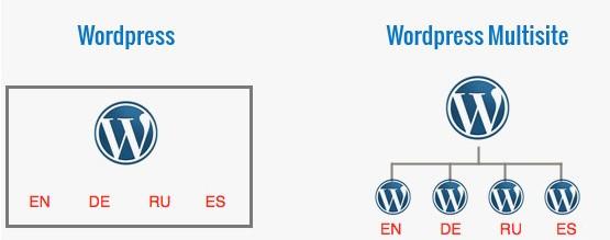 Làm website đa ngôn ngữ trong WordPress Multisite